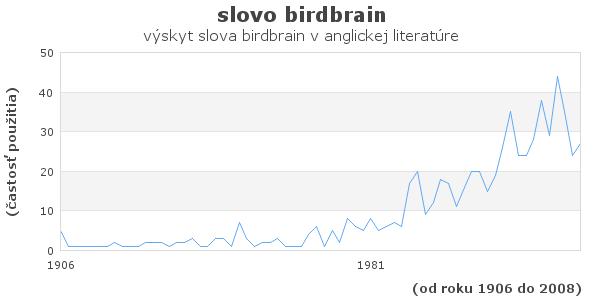 slovo birdbrain