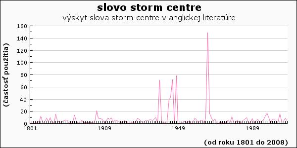 slovo storm centre