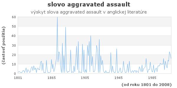 slovo aggravated assault