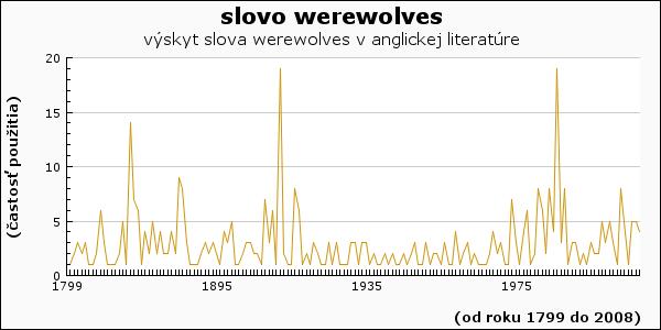 slovo werewolves
