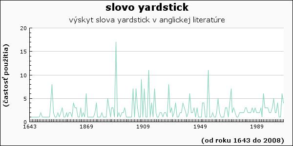 slovo yardstick
