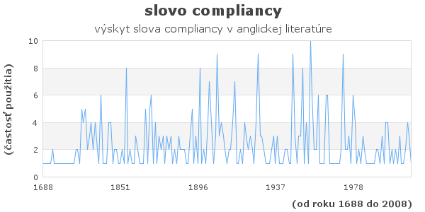 slovo compliancy