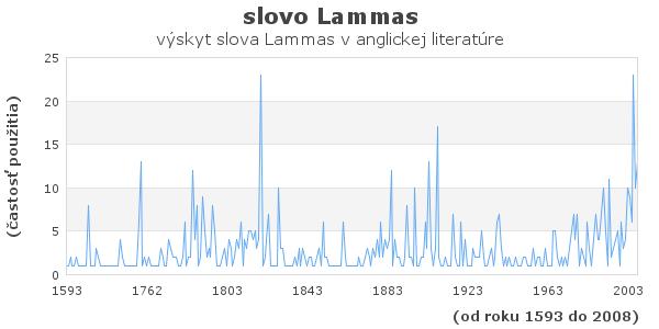 slovo Lammas