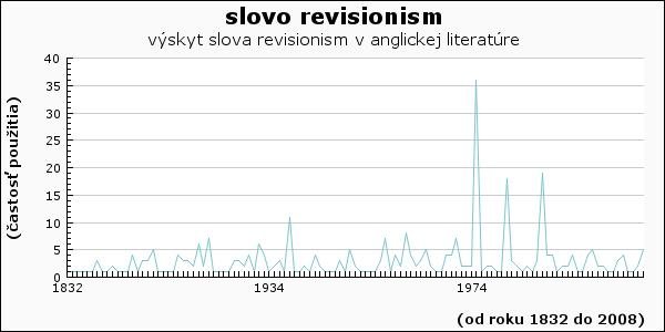 slovo revisionism