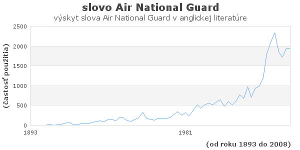 slovo Air National Guard