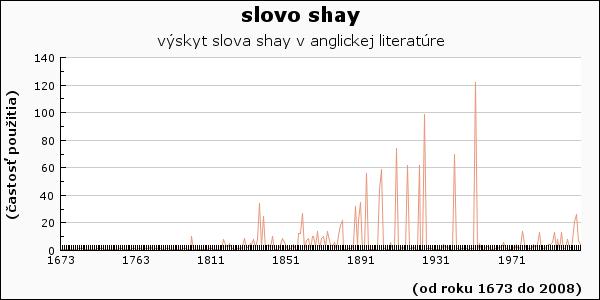 slovo shay