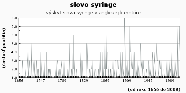 slovo syringe