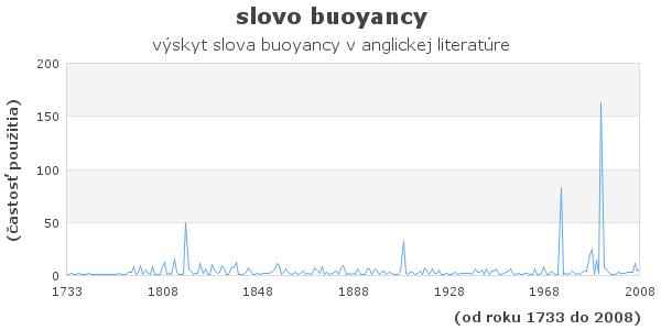 slovo buoyancy
