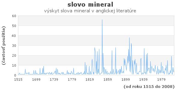 slovo mineral