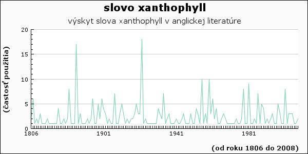slovo xanthophyll