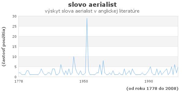 slovo aerialist