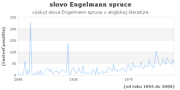 slovo Engelmann spruce