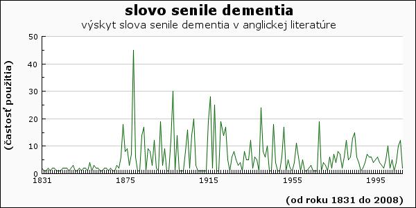 slovo senile dementia