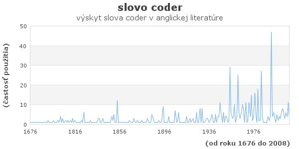 slovo coder