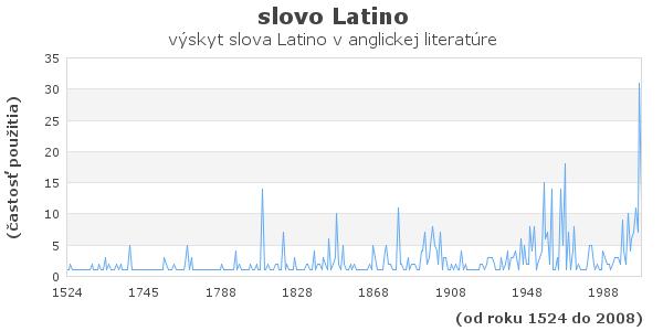 slovo Latino