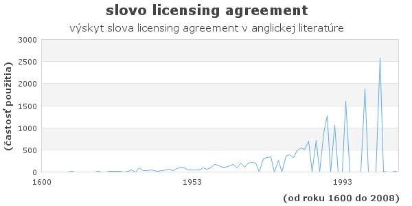 slovo licensing agreement