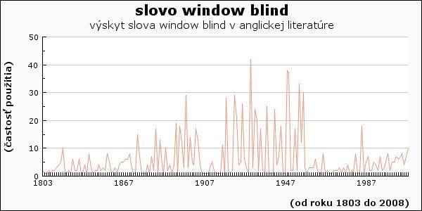 slovo window blind