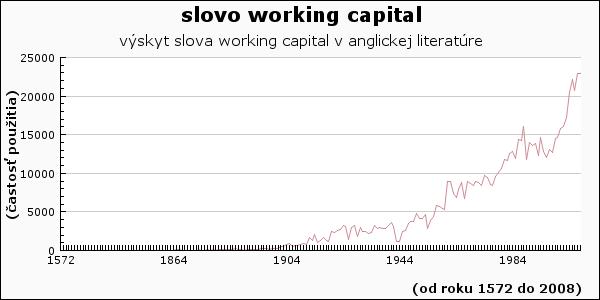 slovo working capital