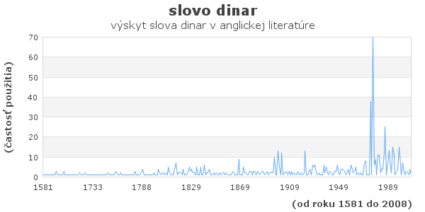 slovo dinar