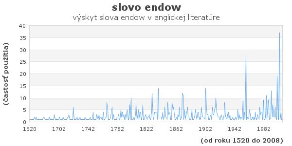 slovo endow