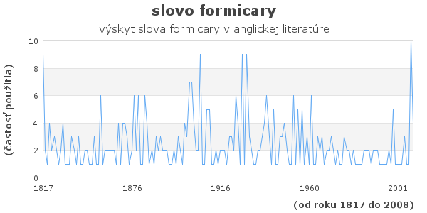 slovo formicary