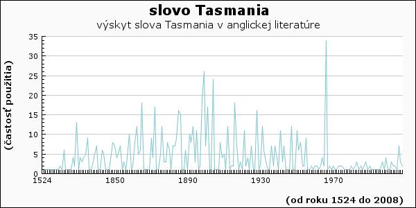 slovo Tasmania