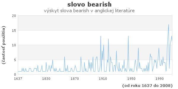 slovo bearish