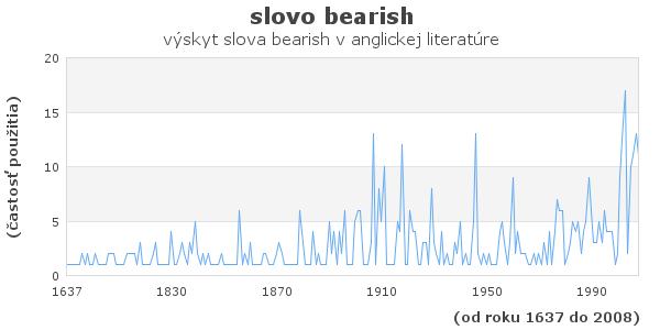 slovo bearish