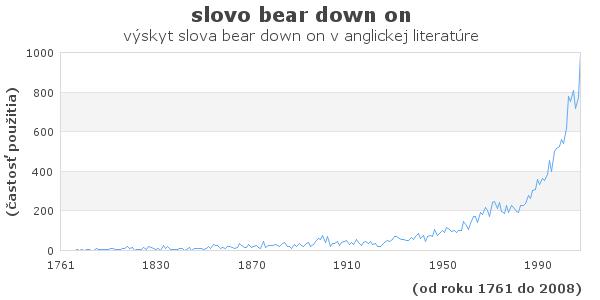 slovo bear down on