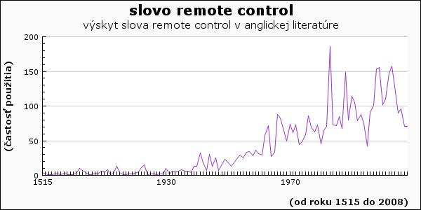 slovo remote control