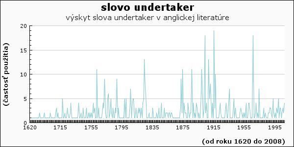 slovo undertaker