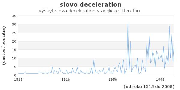 slovo deceleration