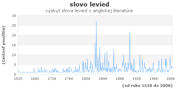 slovo levied