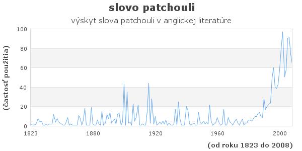 slovo patchouli