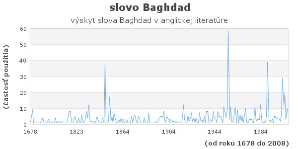 slovo Baghdad