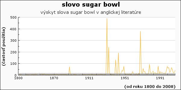 slovo sugar bowl