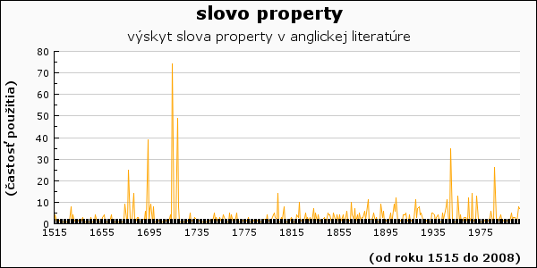 slovo property