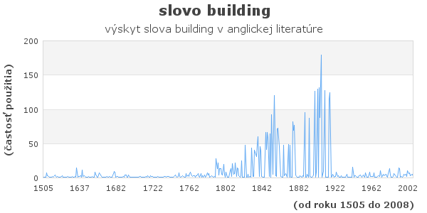slovo building