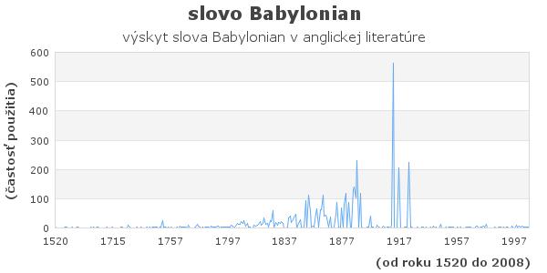 slovo Babylonian