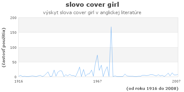 slovo cover girl