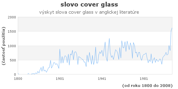 slovo cover glass