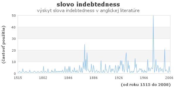 slovo indebtedness