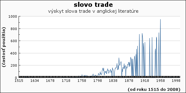 slovo trade