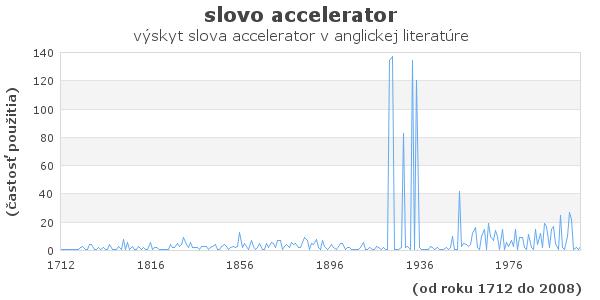 slovo accelerator