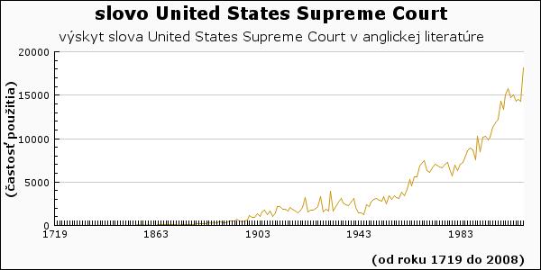 slovo United States Supreme Court
