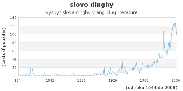 slovo dinghy