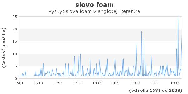 slovo foam