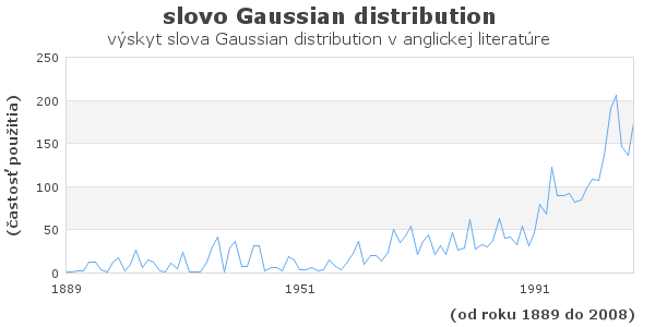 slovo Gaussian distribution