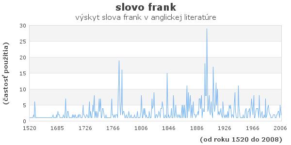 slovo frank