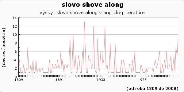 slovo shove along